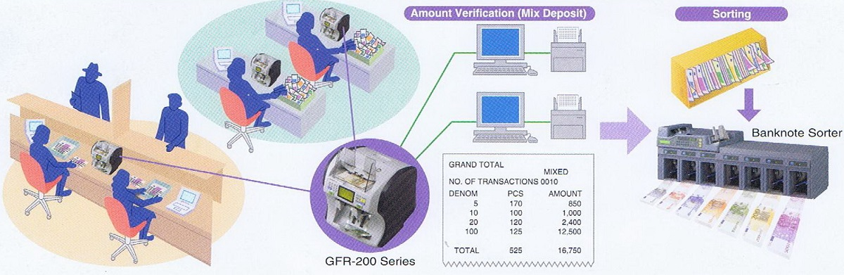 Banknote Value Counter GFR-200 series2